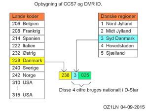 ccs7_struktur