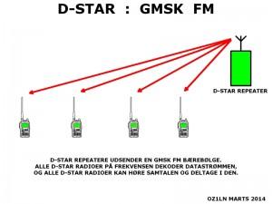 dstar_gmsk