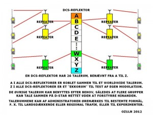dstar_reflector